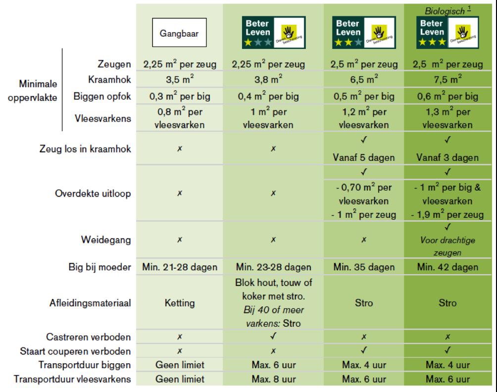 beter-leven-tabel